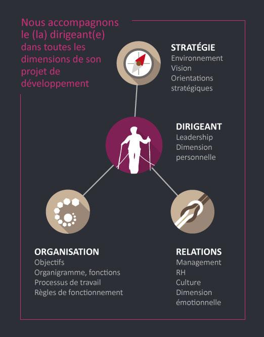 Complice developpement